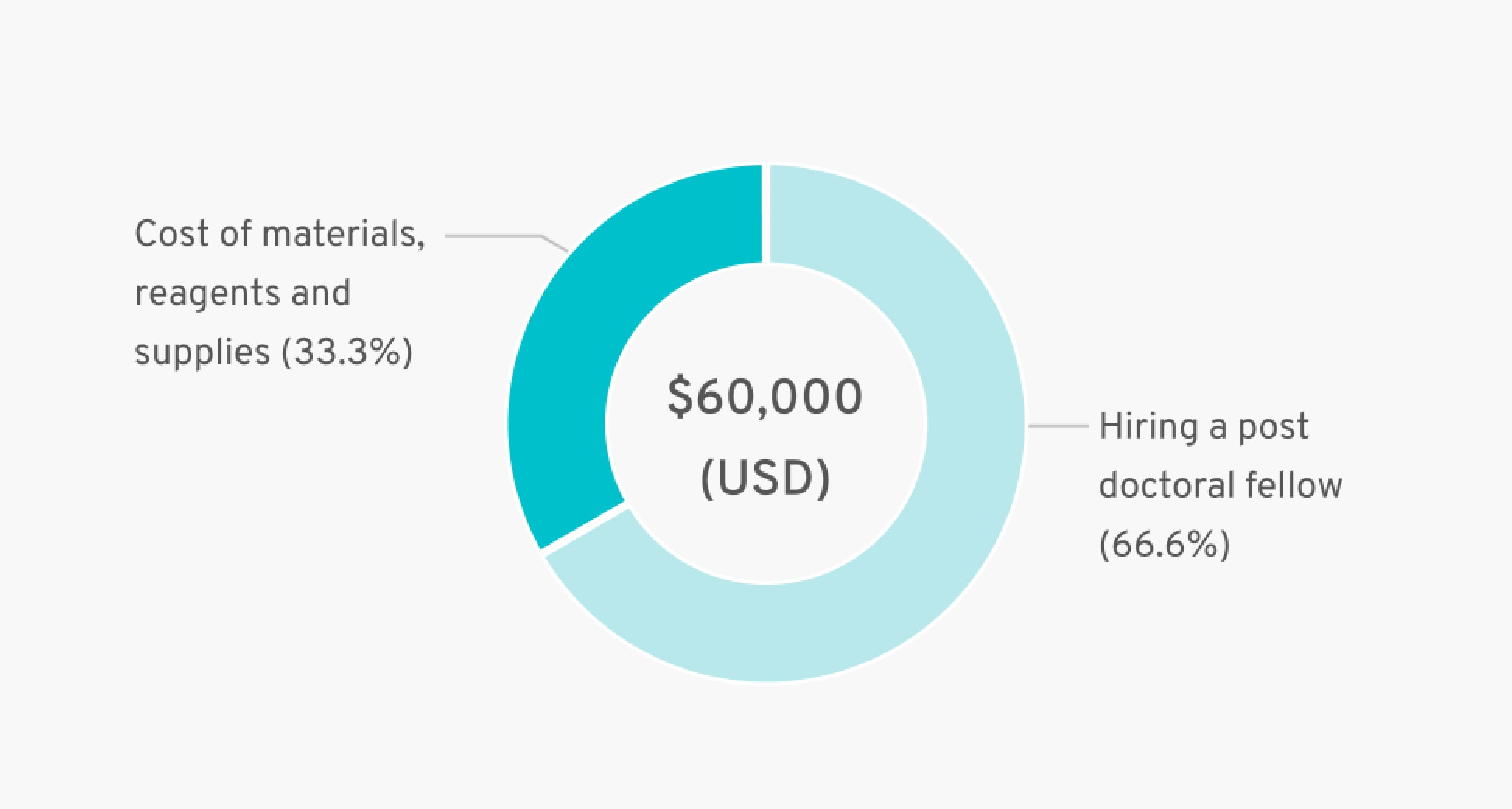 Cost of materials, reagents and supplies (33.3%), Hiring a post doctoral fellow (66.6%) = $60,000 (USD)