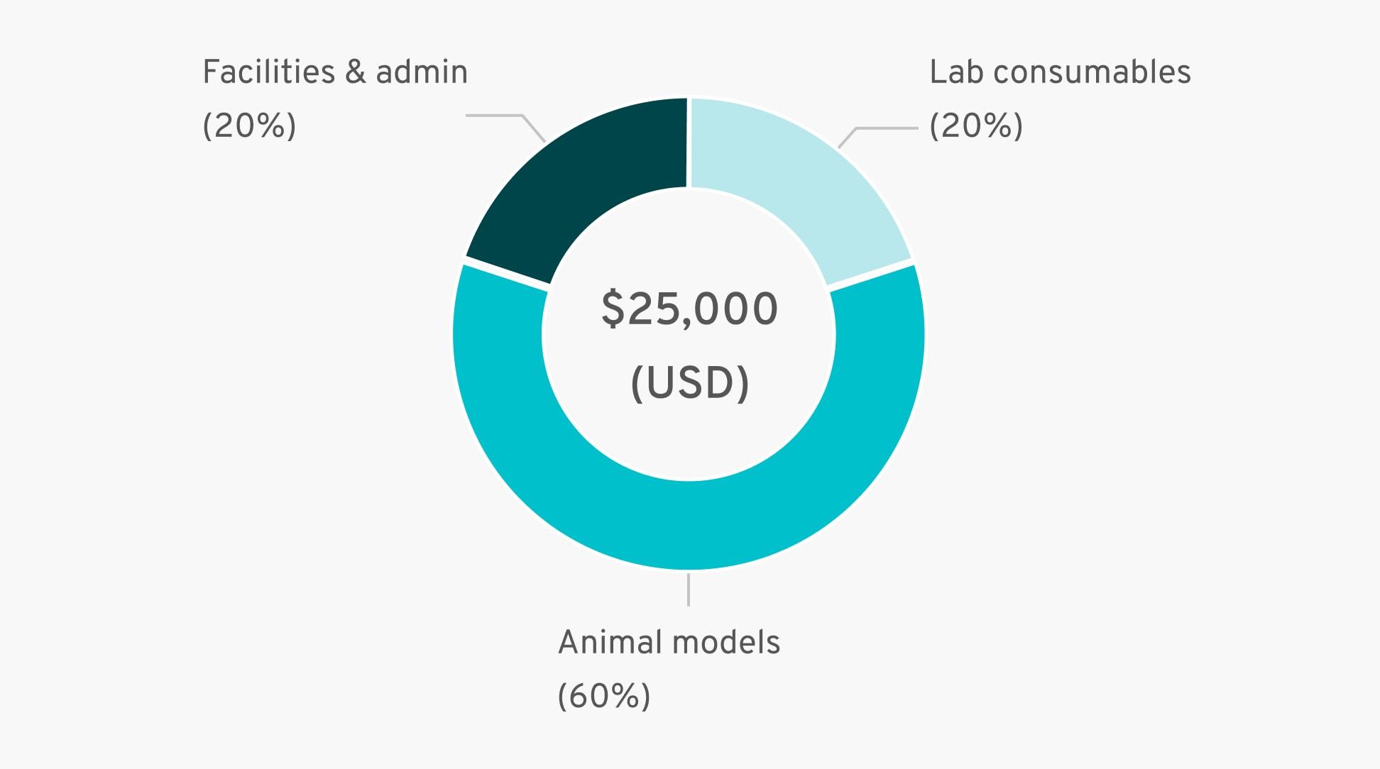 Facilities & admin (20%), Lab consumables (20%), Animal models (60%) = $25,000 (USD)