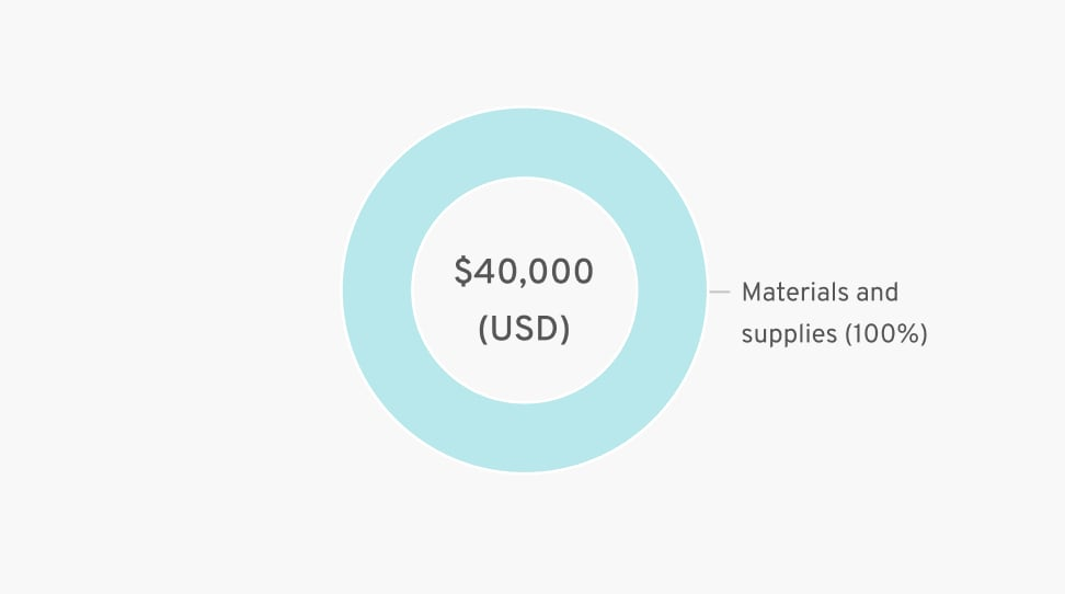 Materials and supplies (100%) = $140,000 (USD)