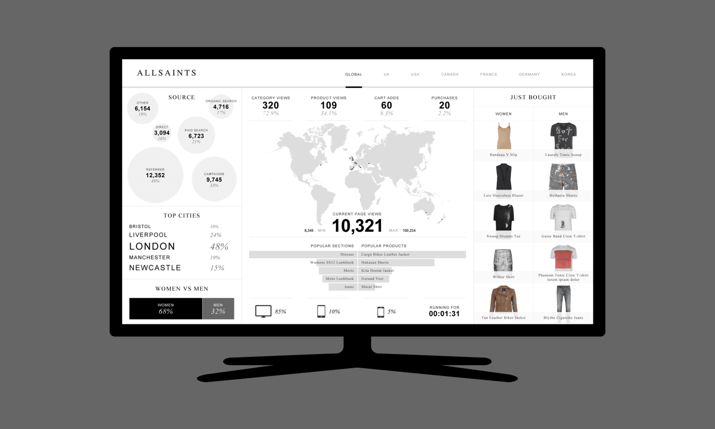 A desktop screenshot of visualised data from Webtrends analytics made for the All Saints clothing brand.