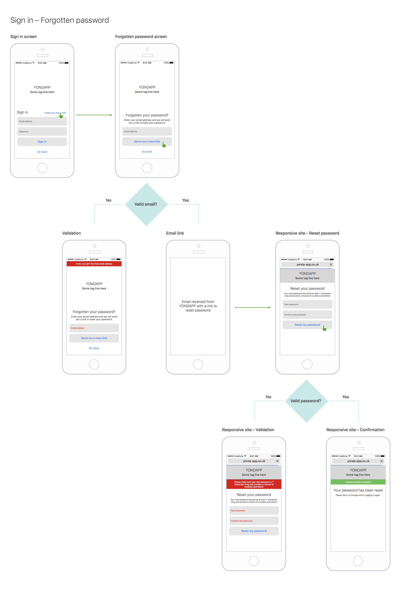 User flows showing how a user should reset their password.