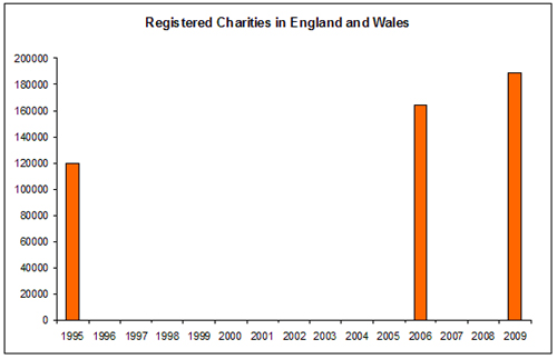 Registered Charities in England and Wales