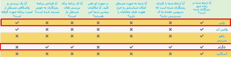 امنیت تلگرام در مقابل وایبر