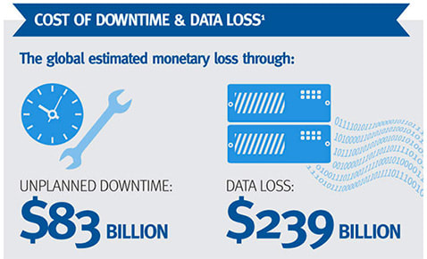 ضرر مالی شرکتهای مختلف براساس از دست دادن اطلاعات و از کار افتادن وبسایت