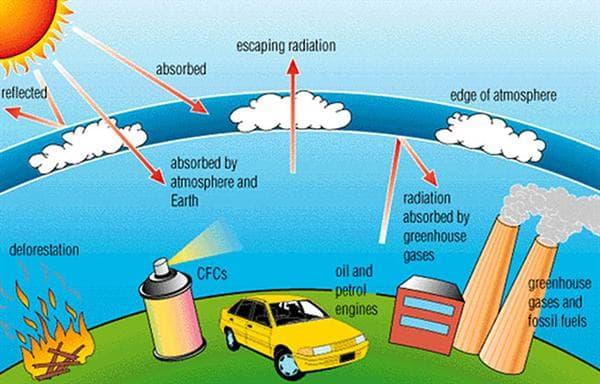 تاثیر گازهای گلخانهای بر روی زمین