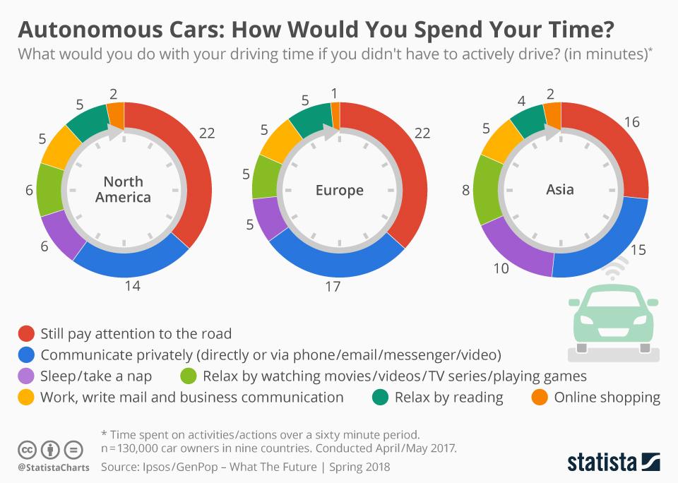 زمان خود را چگونه در ماشینهای بدون سرنشین استفاده میکنید؟