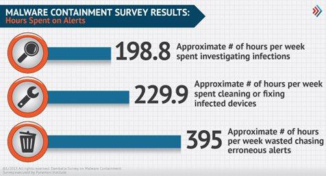 بخشی از نتایج نظرسنجی Ponemon Institute