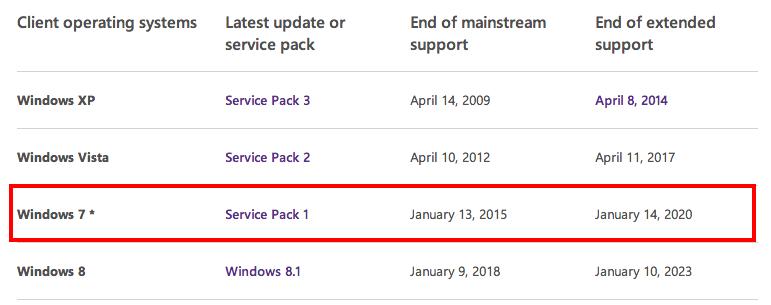 زمان پایان پشتیبانی مایکروسافت از ویندوز ۷