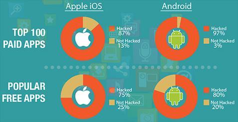 امنیت ۱۰۰ اپلیکیشن برتر در آیاواس و اندروید