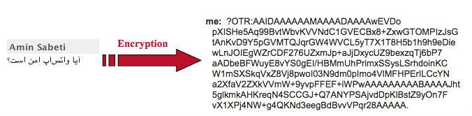 چگونگی رمزگذاری شده یک پیام