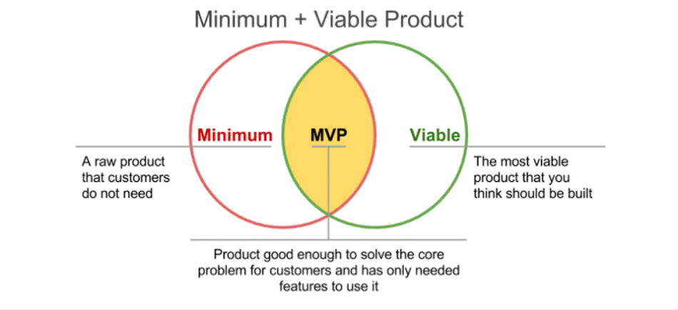 Jbs software for Minimum viable product template