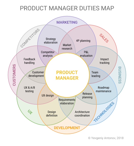 Product-manager-duties-map