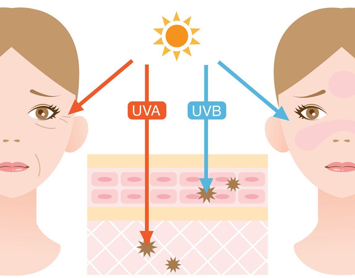 Las claves para proteger el rostro de la radiación solar