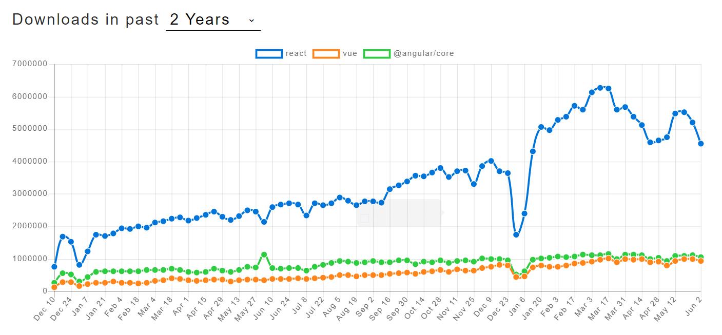 Vue Network Chart