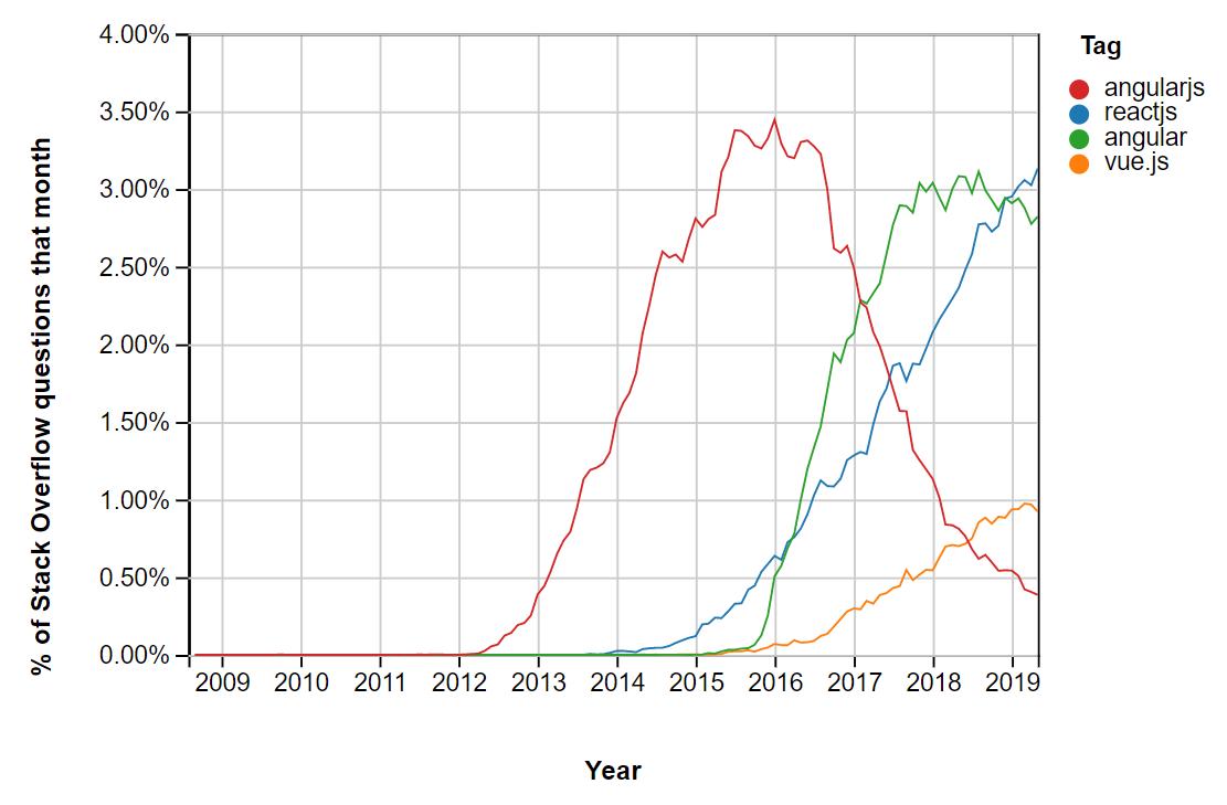 2019 Stats on Top JS Frameworks: React, Angular & Vue | TECLA