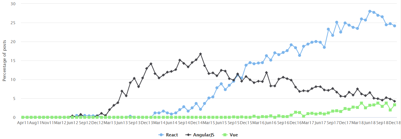 Graph displaying the considerably higher job growth of React programmers compared to AngularJS and Vue.