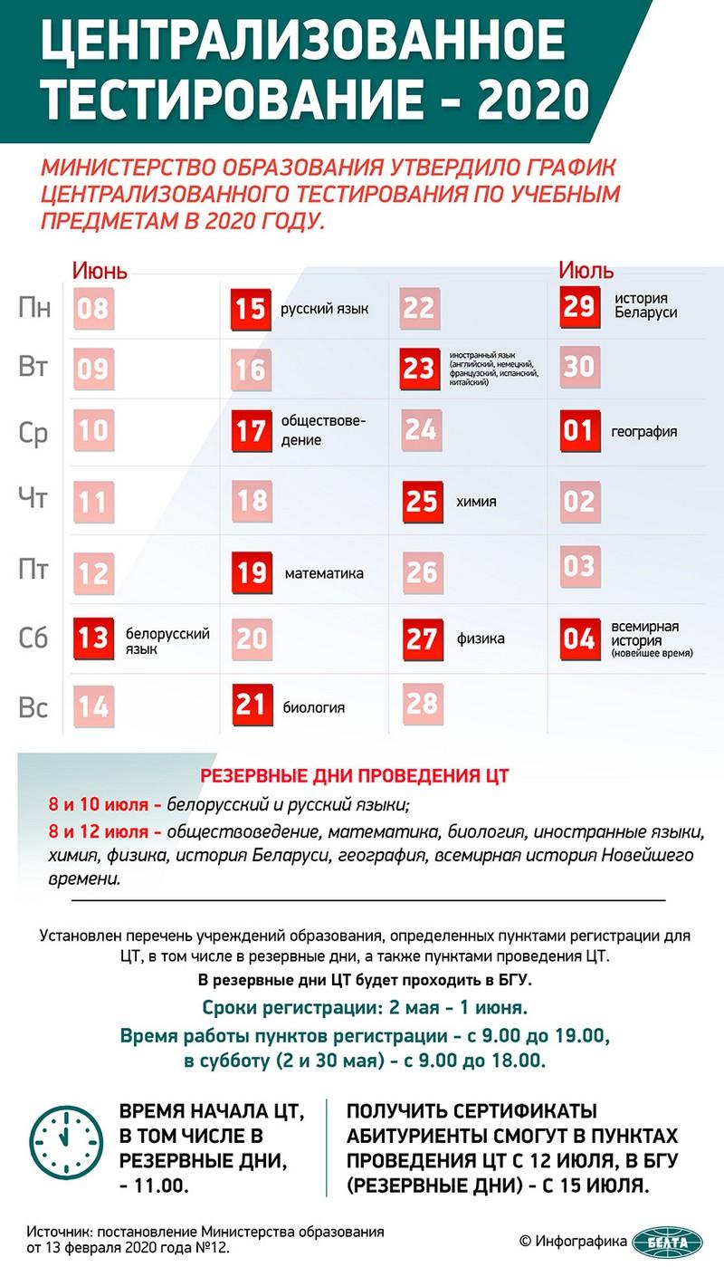 registraciya-na-ct-s-2-maya-zayavleniya-ot-abiturientov-po-elektronnoi-pochte