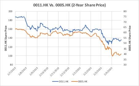 恒生和匯豐這兩年的股價表現 (Source: Yahoo Finance)