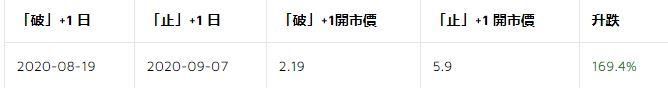 突破股 6123