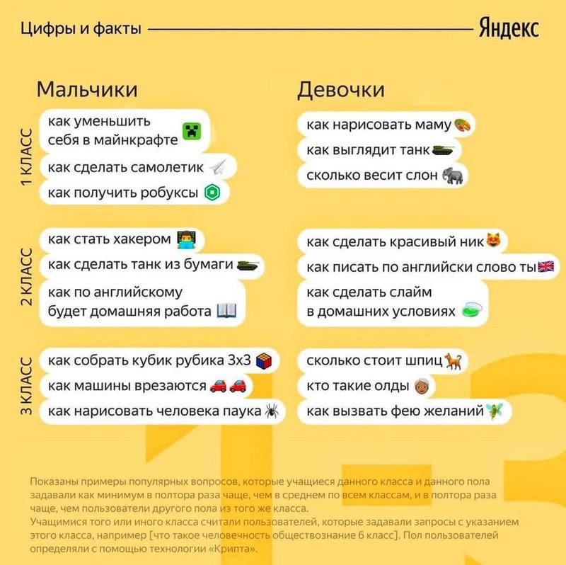 populyarnye-voprosy-na-kotorye-ishut-otvety-shkolniki-1