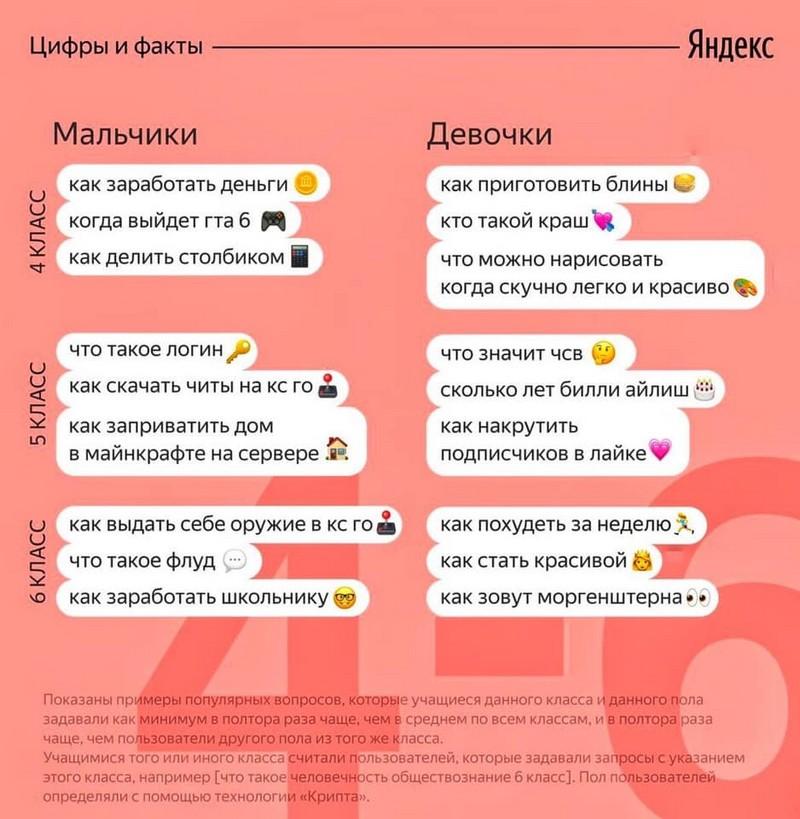 populyarnye-voprosy-na-kotorye-ishut-otvety-shkolniki-2