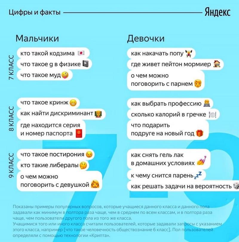 populyarnye-voprosy-na-kotorye-ishut-otvety-shkolniki-3