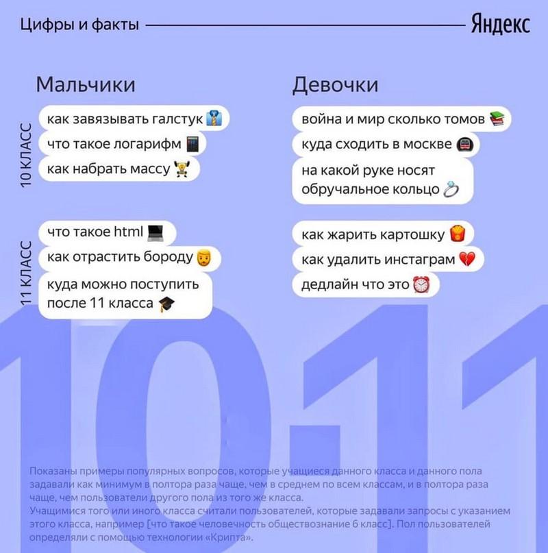populyarnye-voprosy-na-kotorye-ishut-otvety-shkolniki-4