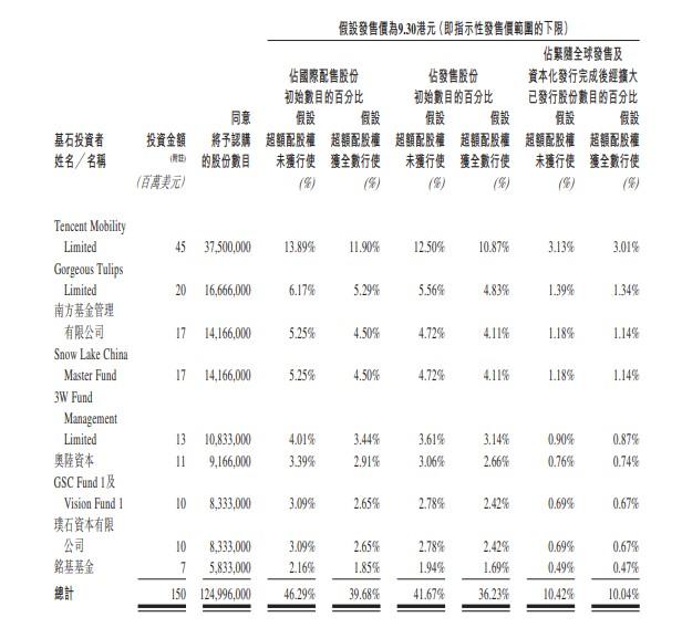 基石投資者陣容