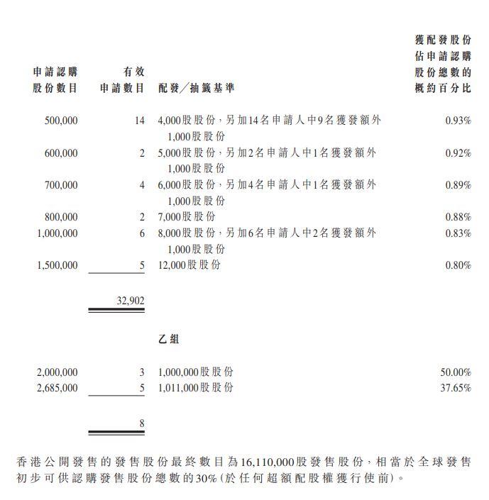 嘉泓物流 2130HK 甲乙組