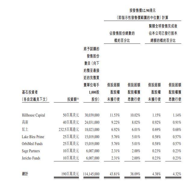基石投資者陣容 2096HK