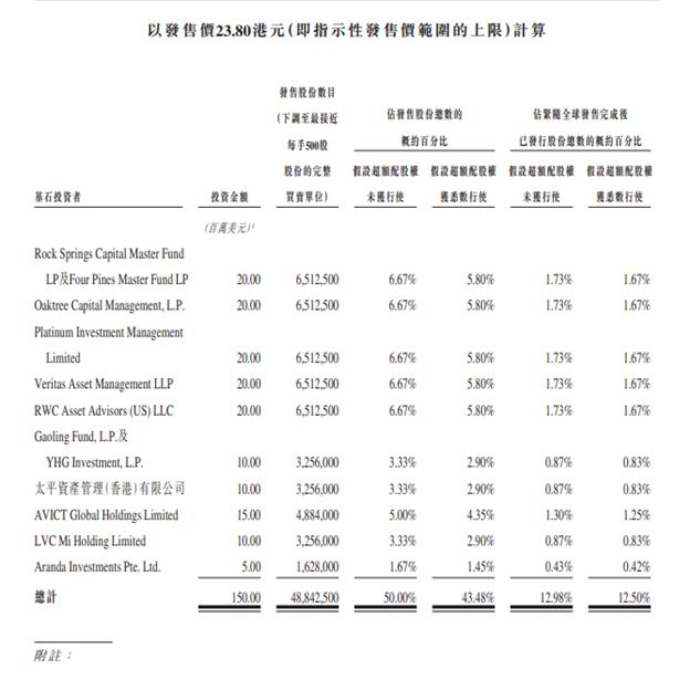 基石投資者陣容 2126