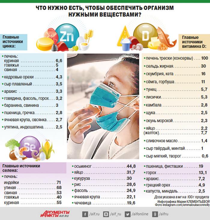 cink-selen-i-vitamin-d-kak-zashishatsya-ot-covid-19