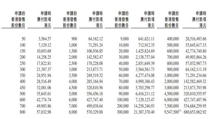 京東健康申請認購發售股份及認購數目列表 6618