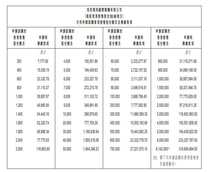 Pop Mart泡泡瑪特(9992HK)申請認購發售股份及認購數目列表