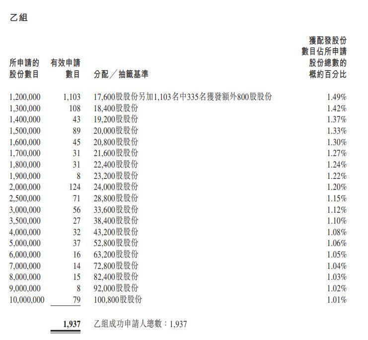 香港公開發售的分配 乙組 9600 Group B