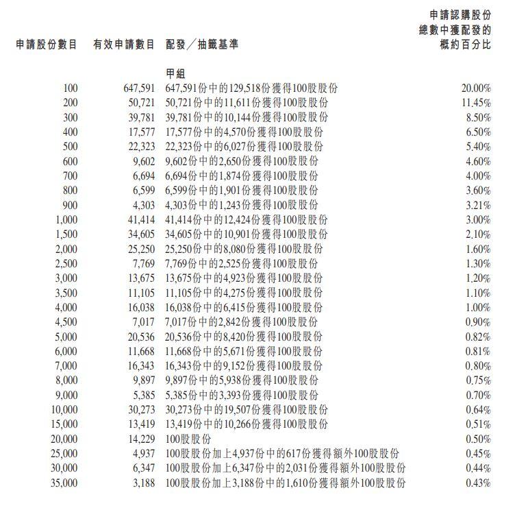 香港公開發售的分配甲組
