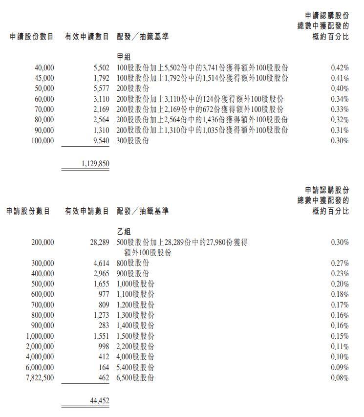 香港公開發售的分配乙組