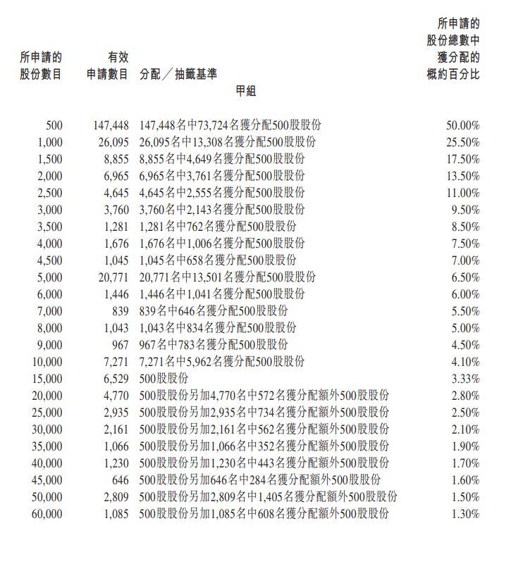 朝雲集團公開發售甲組