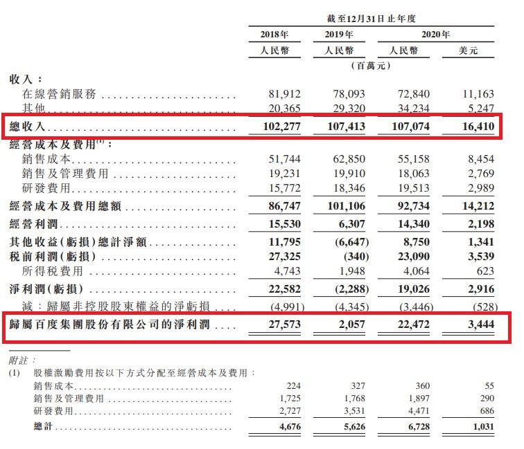 BAIDU 財務數據