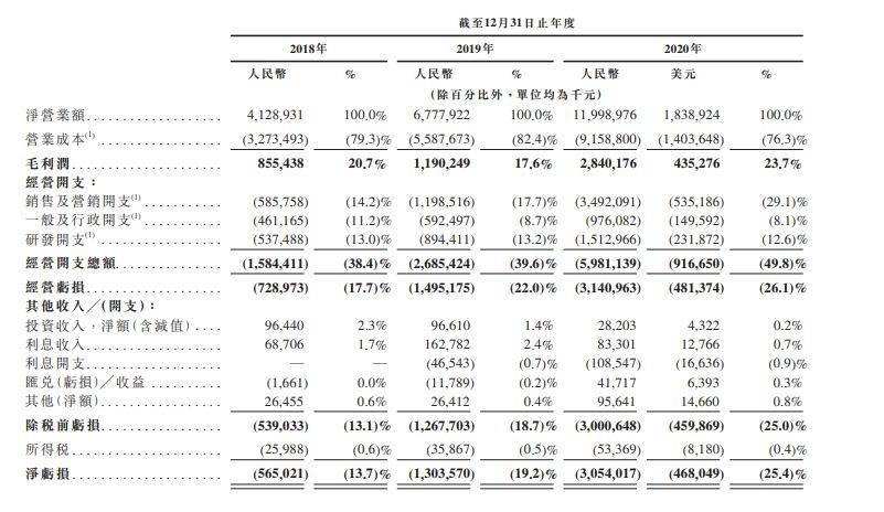 9626 財務數據