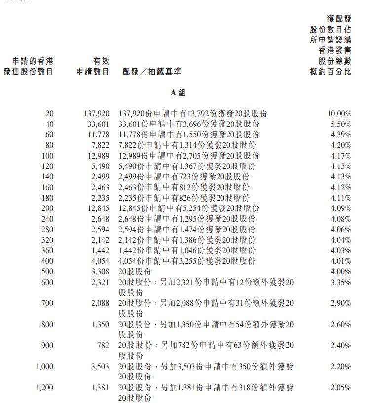 香港公開發售的分配甲組 9626