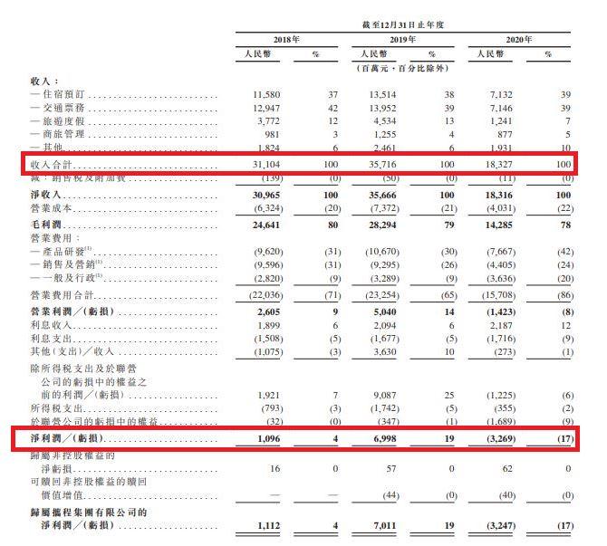 財務數據 9961HK