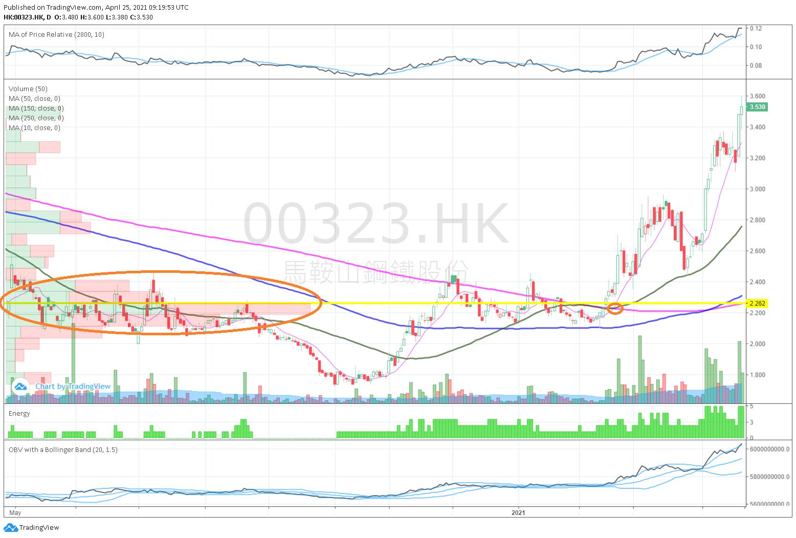 馬鞍山鋼鐵股份(323HK)