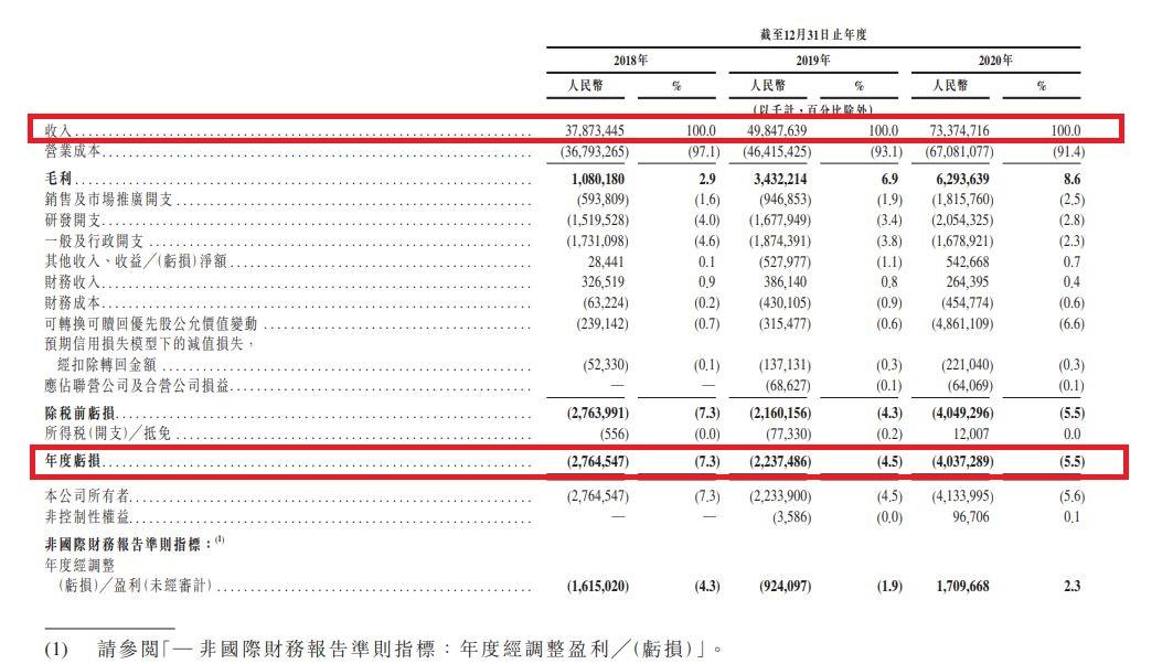京東物流財務數據