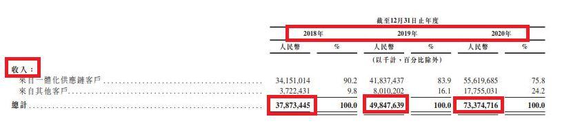 京東物流營業收入