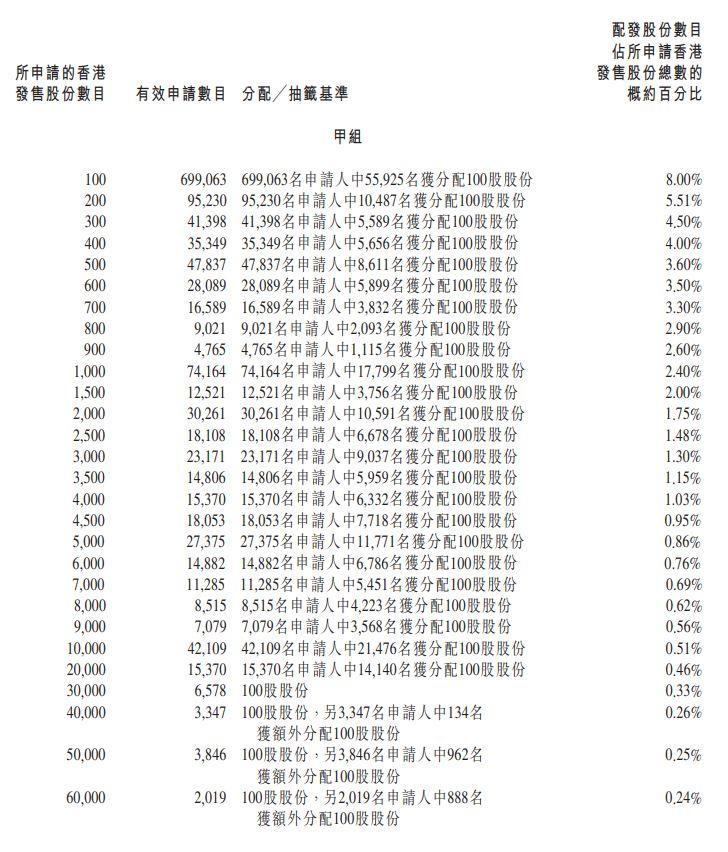 京東物流 (2618HK)甲組分配