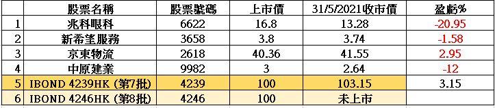 新股IPO及上批Ibond(4239HK)的股價比較