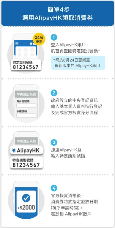 支付寶香港 (ALIPAY)領取消費券及登記流程