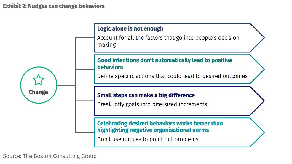 Les nudges influencent les comportements