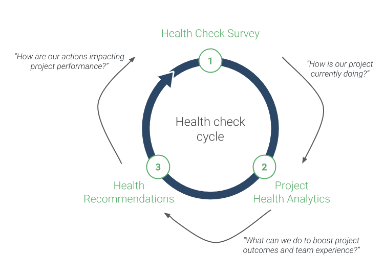 Project health cycle